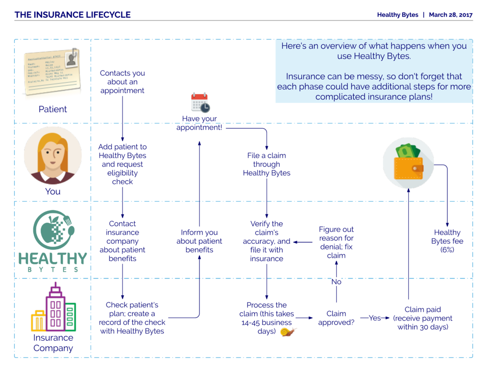 Insurance Lifecycle - Page 1.png