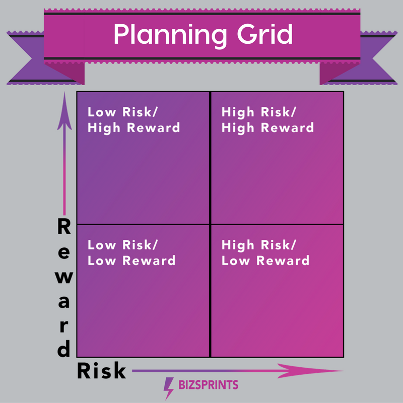 Risk Quadrant Chart