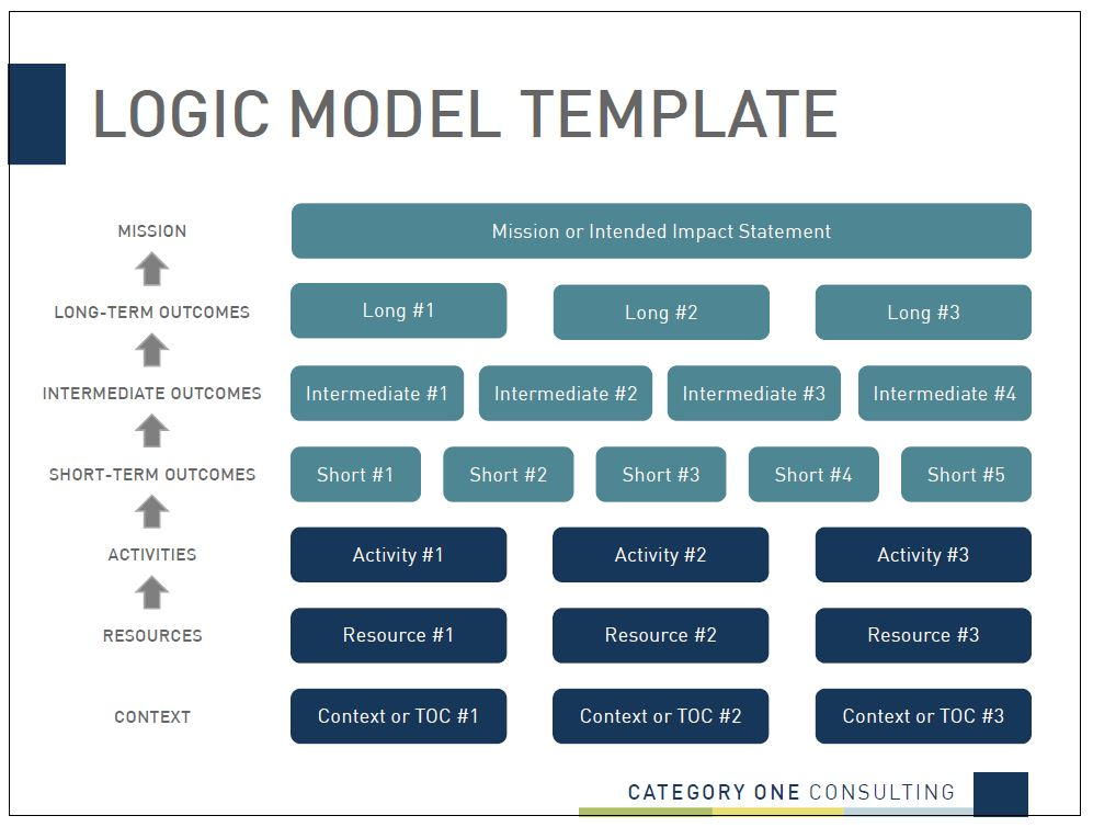 Logic Models A Template And Guide For Keeping It Simple Category