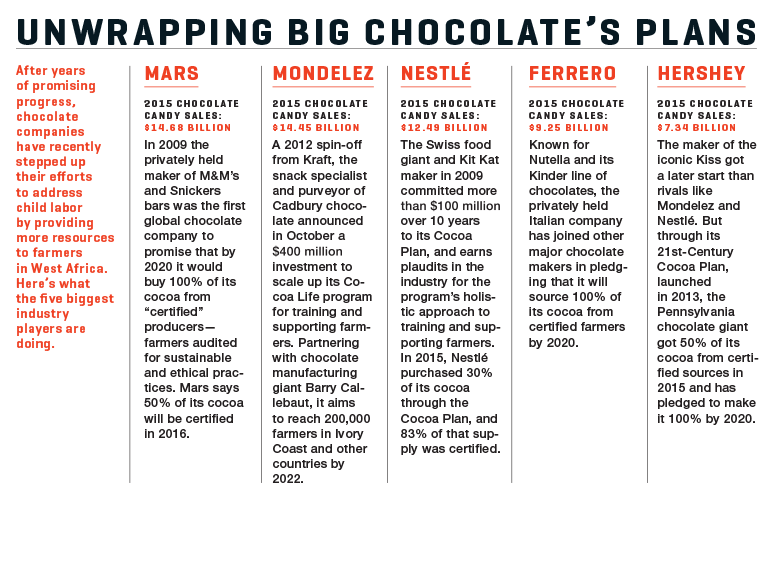 "Image from  ""Big Chocolate Child Labor"", by Brian O'Keefe,  Fortune.com , March 1, 2016 ."