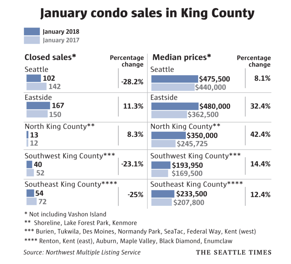 2018 NWMLS King County Condos.png