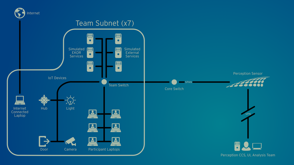 CSC Network Diagram3.png
