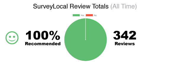 Active Spine & Sport recommended by 100% of SurveyLocal reviewers