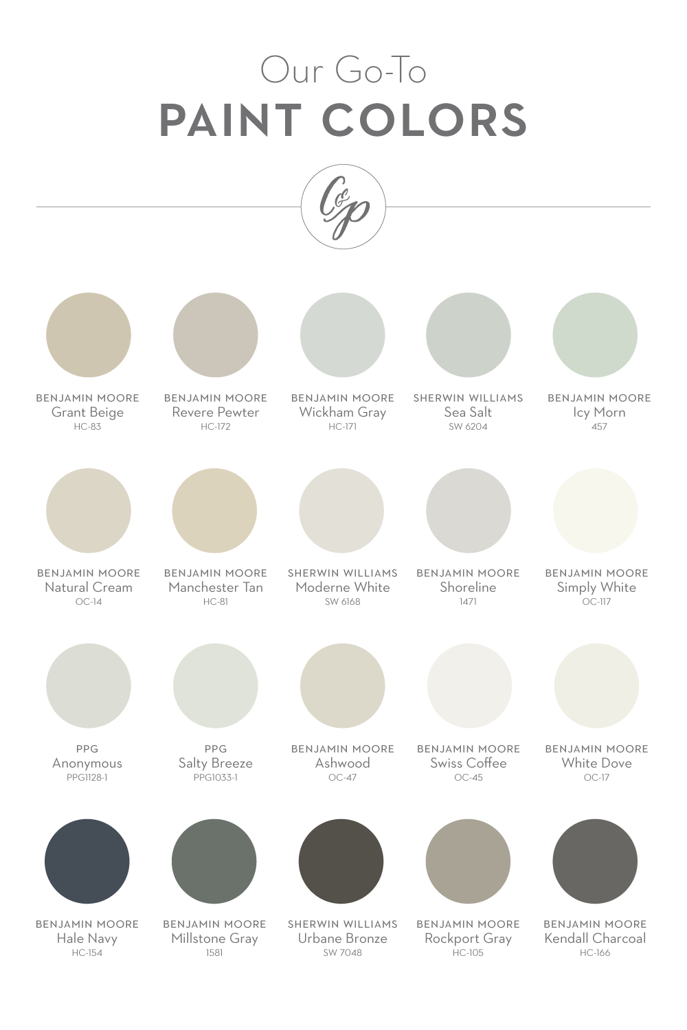 Our favorite paint colors (from left to right): Grant Beige (BM), Revere Pewter (BM), Wickham Gray (BM), Sea Salt (SW), Icy Morn (BM), Natural Cream (BM), Manchester Tan (BM), Moderne White (SW), Shoreline (BM), Simply White (BM), Anonymous (PPG/Porter), Salty Breeze (PPG/Porter), Ashwood (BM), Swiss Coffee (BM), White Dove (BM), Hale Navy (BM), Millstone Gray (BM), Urbane Bronze (SW), Rockport Gray (BM), Kendall Charcoal (BM).
