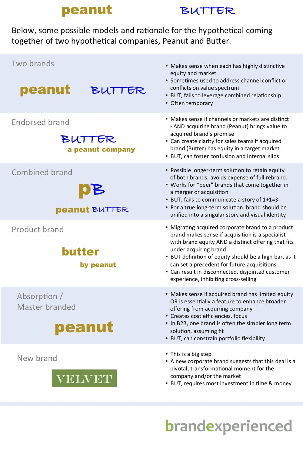 M&A brand relationship spectrum.jpg