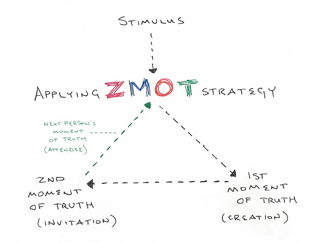 Something I thought was cool. The Zero Moment of Truth.  This was in the back of my mind as a philosophical foundation while I designed my solution.
