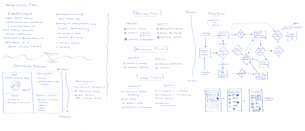 HIGH LEVEL EPIC: Preliminary ideation/whiteboarding to begin thinking through the problem, identify confusing points, and to establish a framework for understanding. Before and after whiteboarding, I also looked at Google Research studies to pull from existing insights and inspire idea generation.