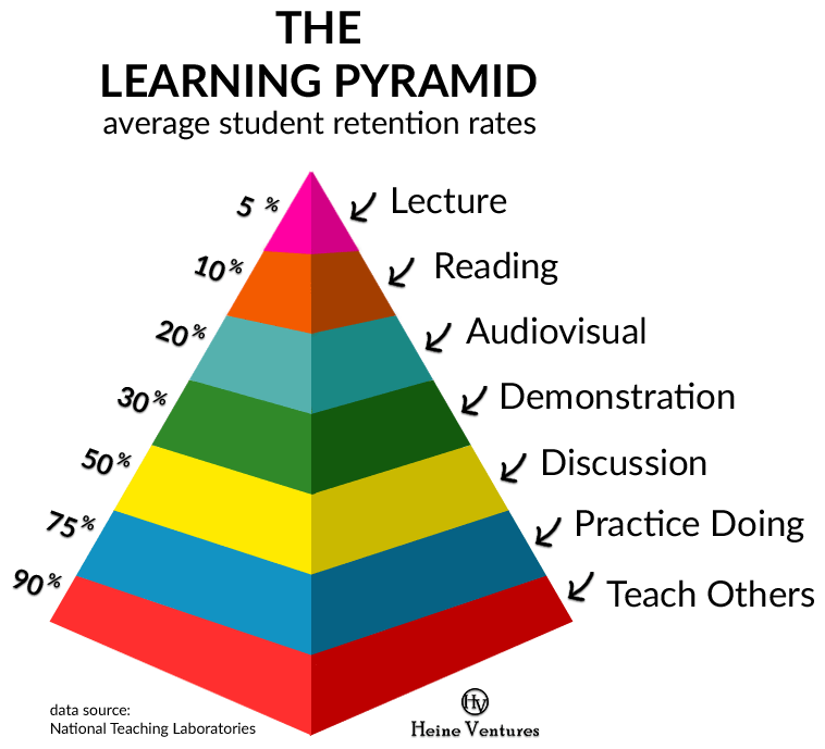 the-learning-pyramid1.png