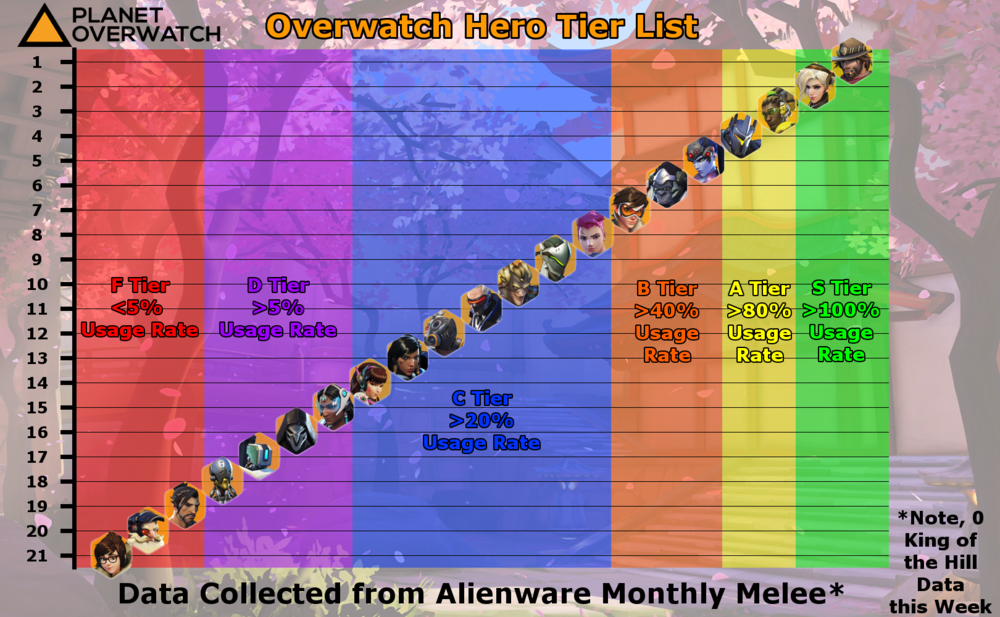 12 overwatch tier list and hero meta report the payload report