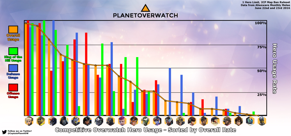 16 overwatch tier list and meta report i ve got the whole hog from