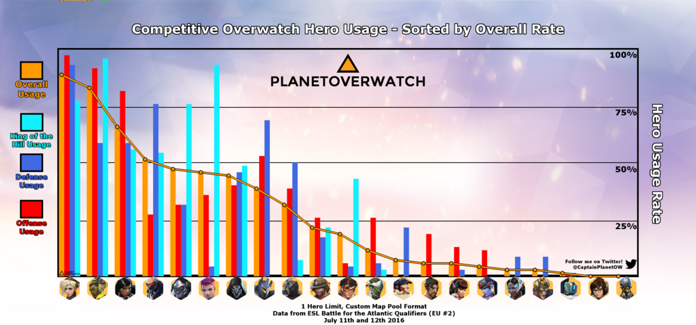 19 overwatch tier list and meta report the eve of ana