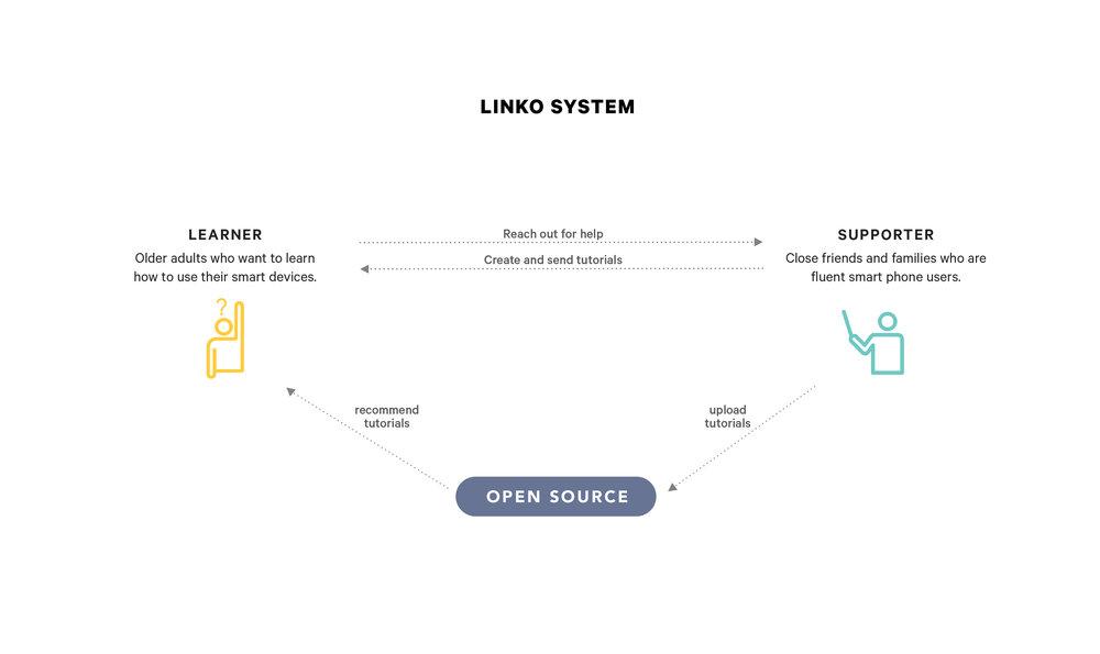 LINKO webpage-02.jpg