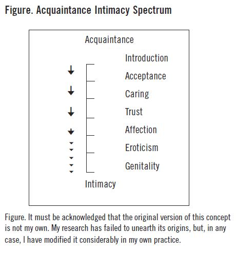 Acquaintance Intimacy Spectrum