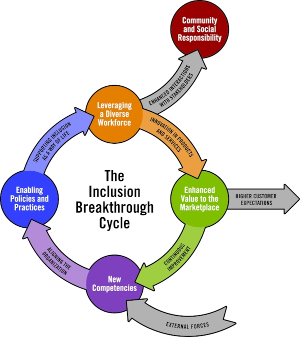 The Inclusion Breakthrough Cycle
