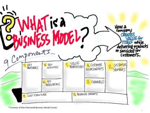 Click the image to visit the  Business Model Canvas  course by Steve Blank