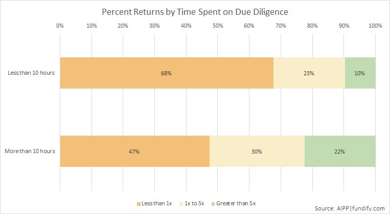 """Investments made after less than 10 hours of due diligence were  43% more likely to fail  than investments made after 10 hours of diligence.""  ""At the same time, investments made after 10 or more hours of due diligence were  2.3x more likely to achieve returns greater than 5x  compared to investments made after less than 10 hours of diligence.""   Source:  Fundify"