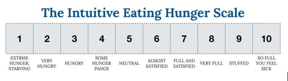 Intuitive Eating Scale | Wholesome LLC