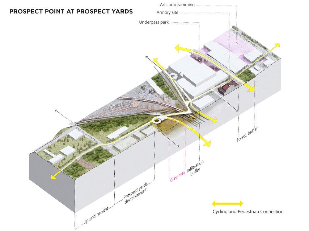 axon prospect yards.jpg