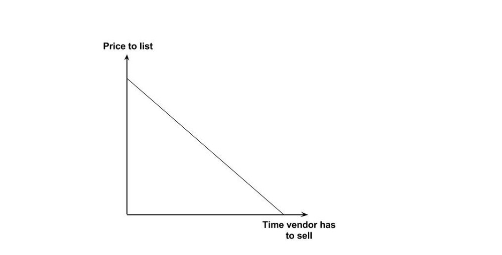 The inverse relationship between listing price and the time available to vendors