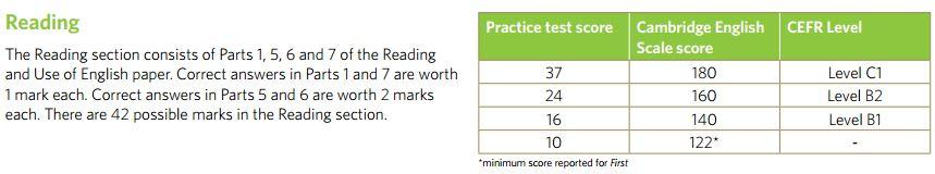 how do i calculate my fce score fce exam tips