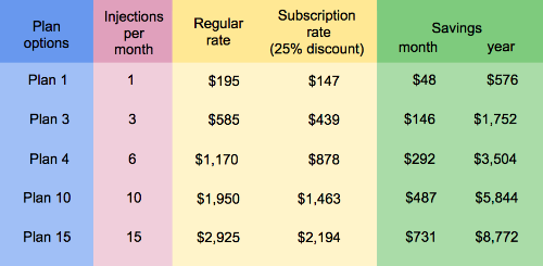 subscription service plans in inject express
