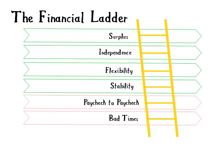 long-term financial goals financial ladder