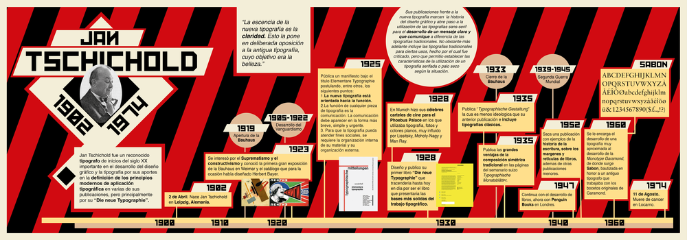 Jan Tschichold Time Line Infographic-01.png