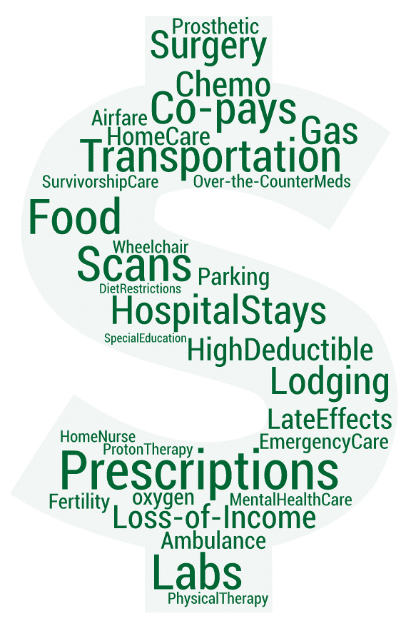 "The above word-cloud shows parents' open-ended responses to the question: ""In the past 12 months, which specific costs would you say contributed the most to your overall out-of-pocket expenses for the child/survivor's treatment or care?"" The bigger the word, the more often it appeared in the caregivers' responses."