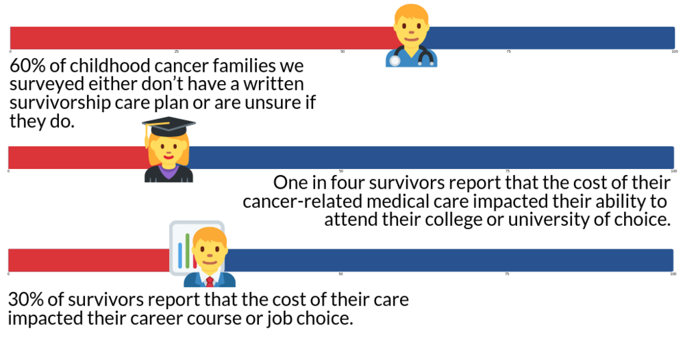 Patient Needs Survey - SurvivorshipGraphic_condensed.png