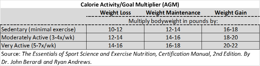 Bodyweight calorie multiplier.png