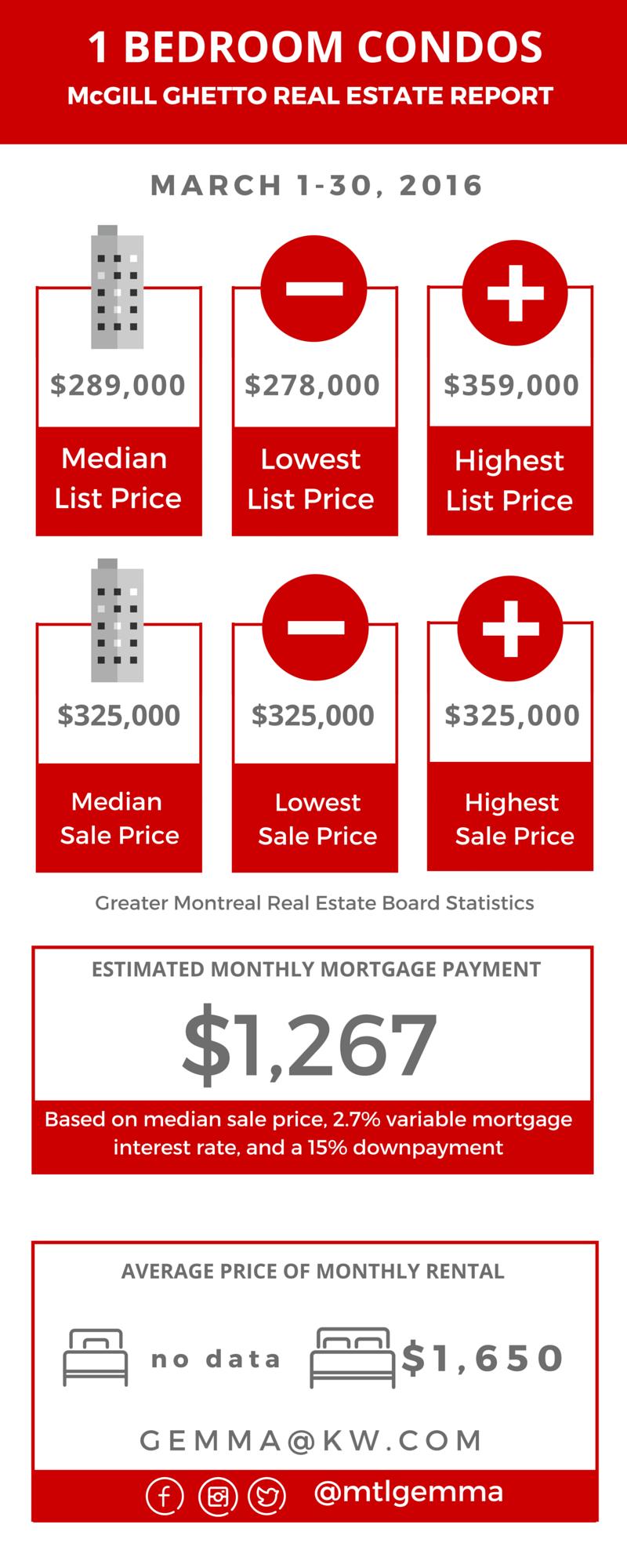 McGill Ghetto Real Estate Report - MARCH 2016 02