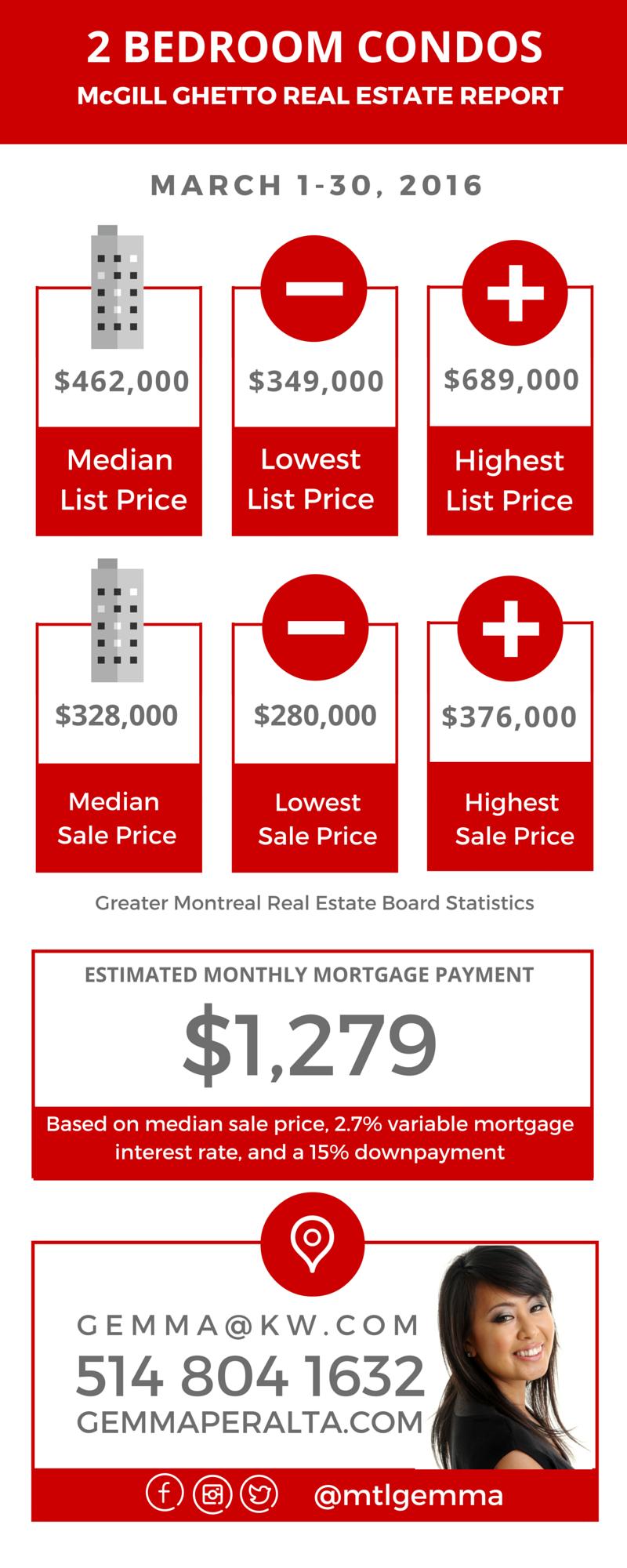 McGill Ghetto Real Estate Report - MARCH 2016 03