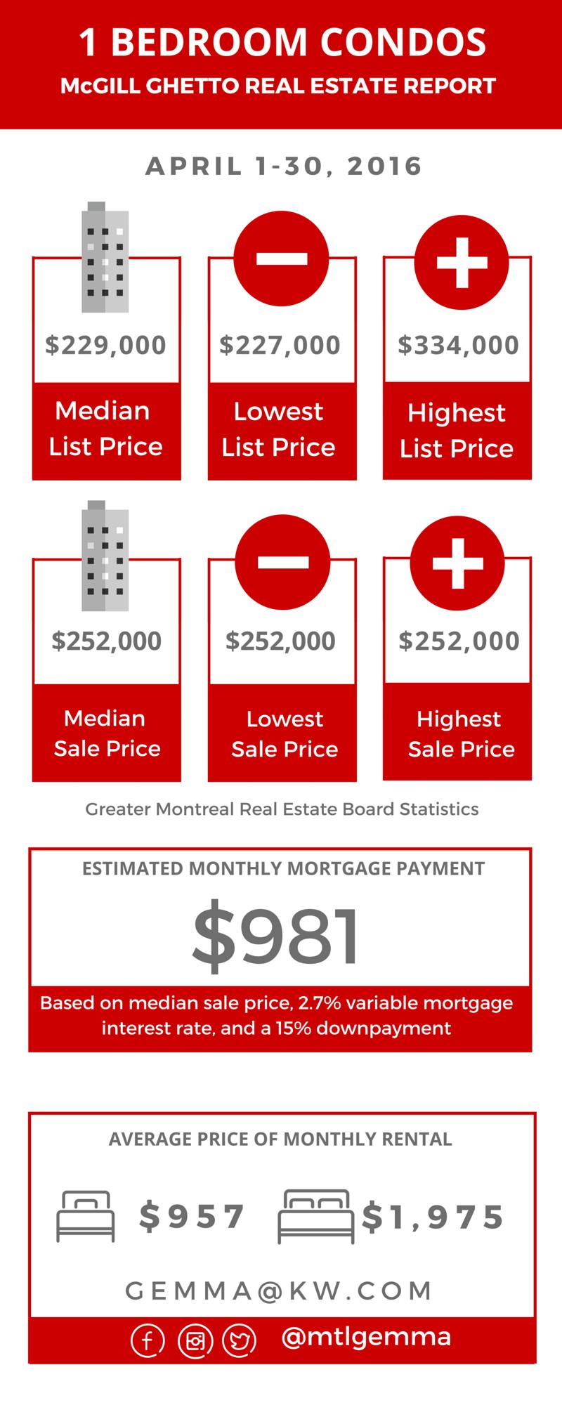 McGill Ghetto Real Estate Report April 2016 02