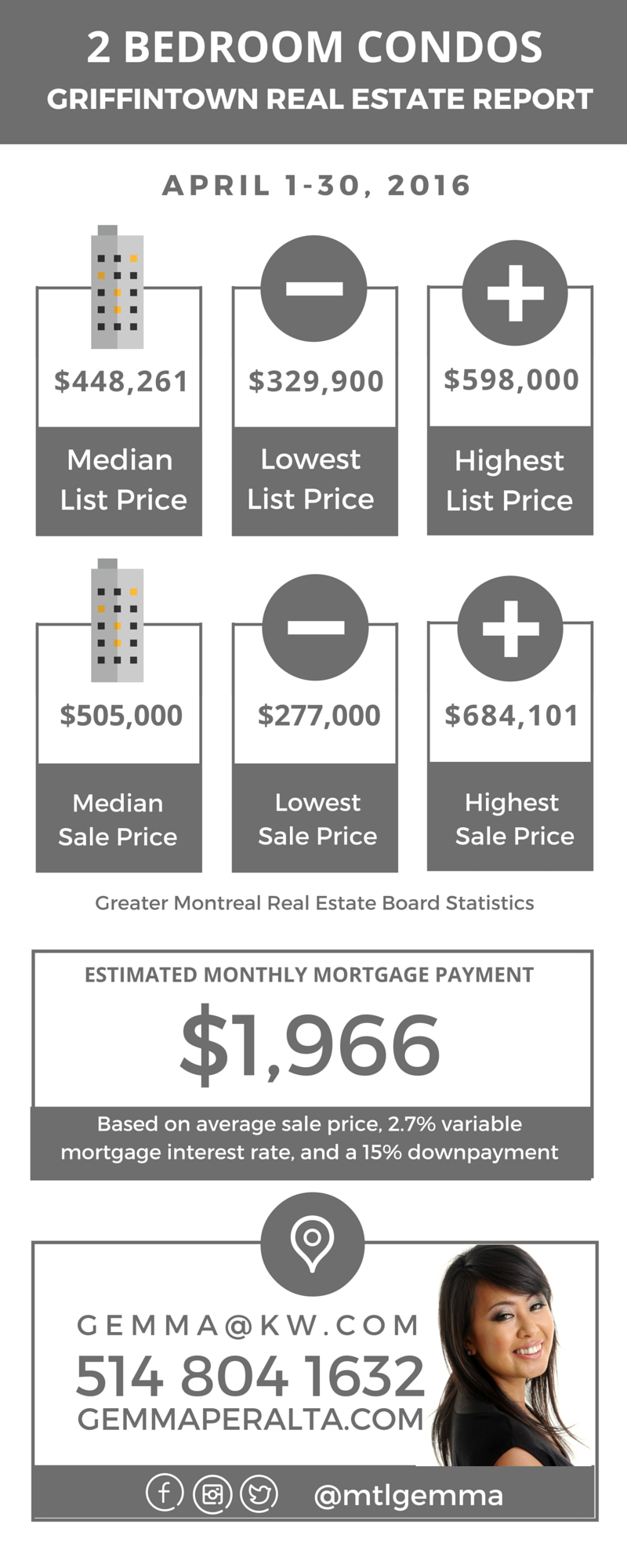 Griffintown Real Estate Report April 2016 03
