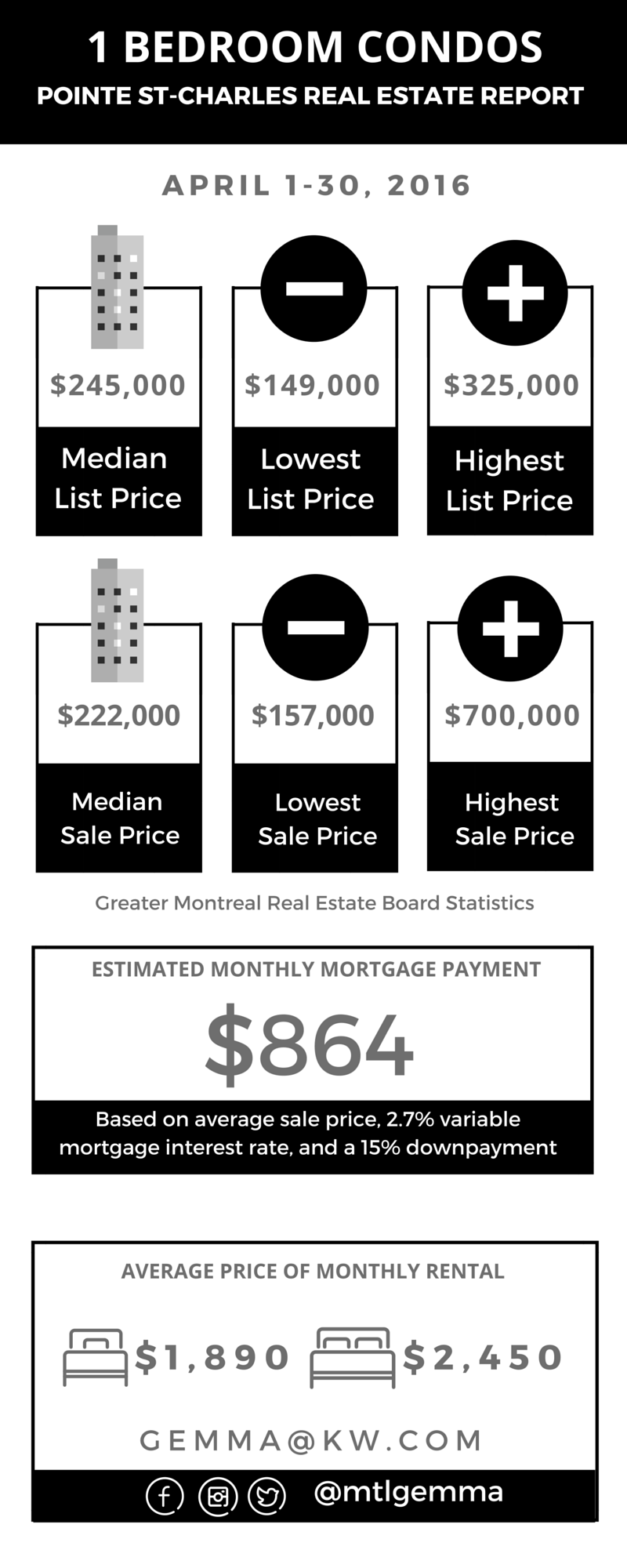 Pointe St-Charles Real Estate Report April 2016 02