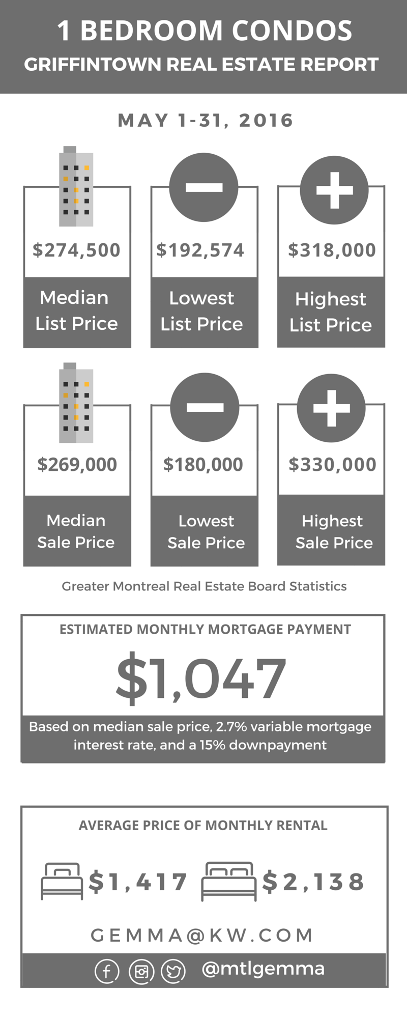 Griffintown Real Estate Market Report 2016 02