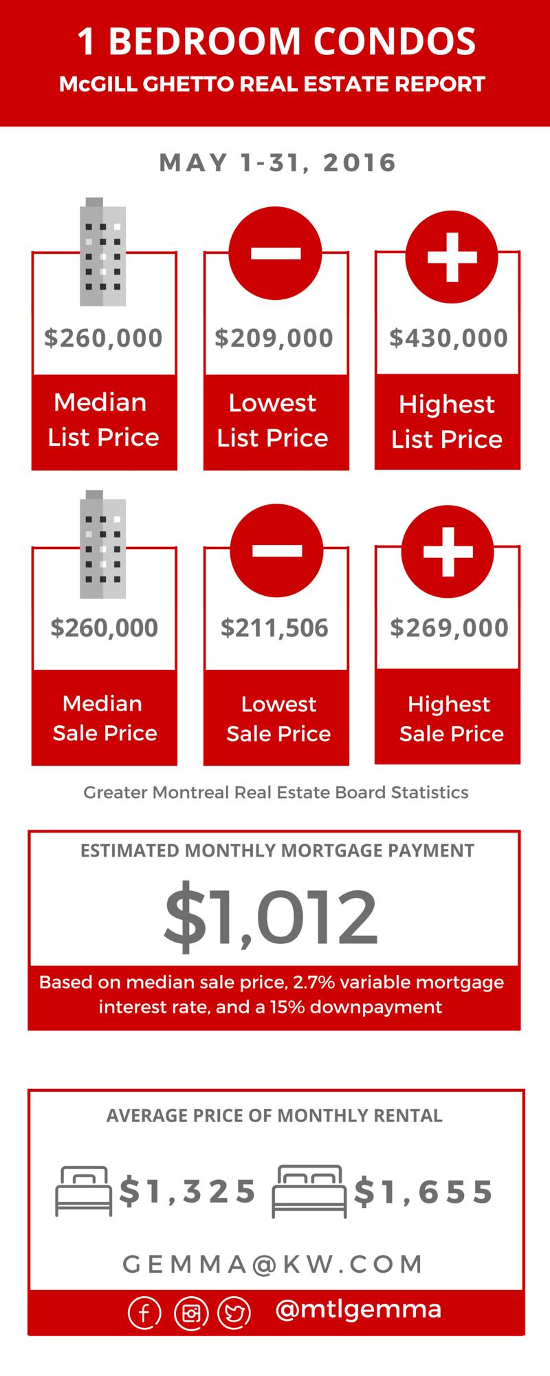 McGill Ghetto Real Estate Report May 2016 02