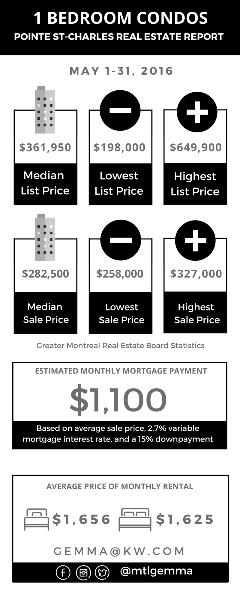 Pointe St-Charles Real Estate Report May 2016 02