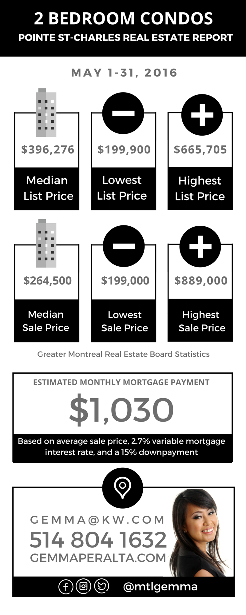 Pointe St-Charles Real Estate Report May 2016 03