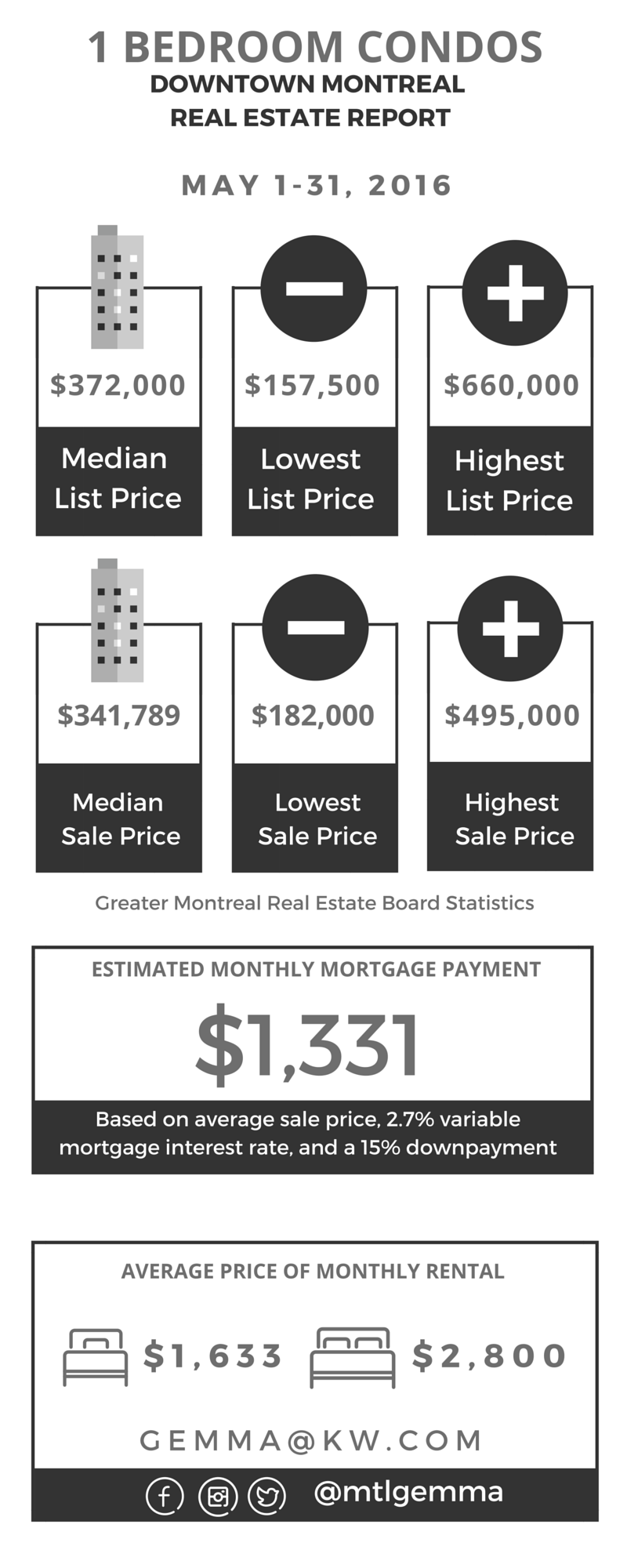 Downtown Montreal Real Estate Report May 2016 02