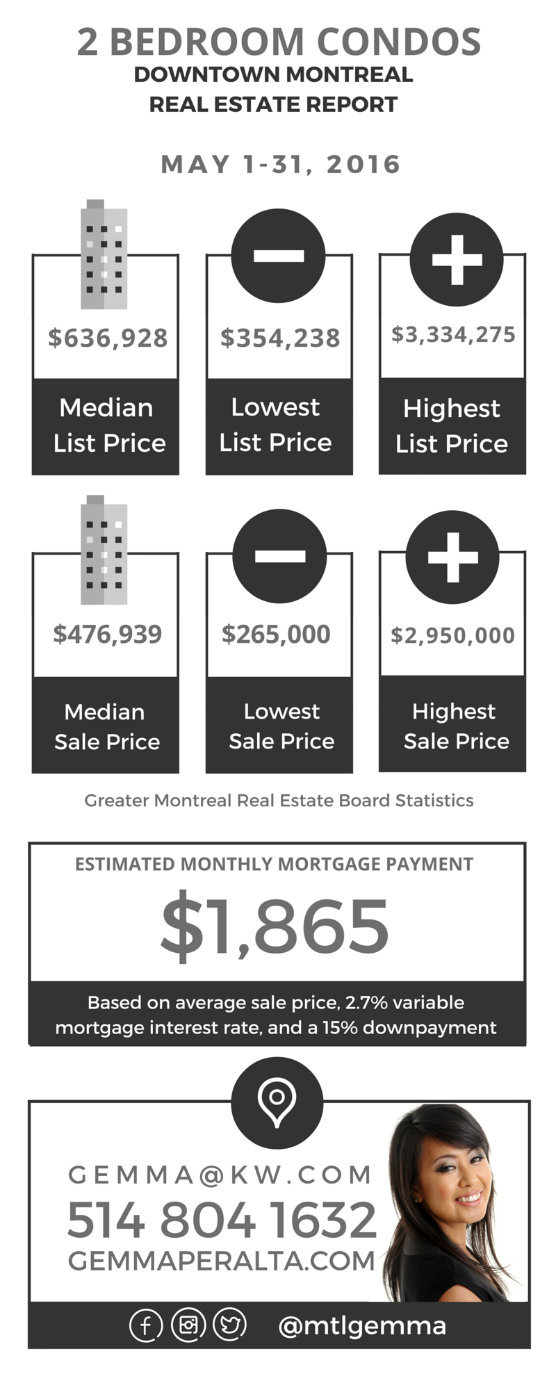 Downtown Montreal Real Estate Report May 2016 03