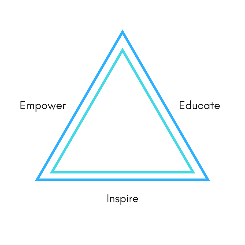 A continuum of engagement.