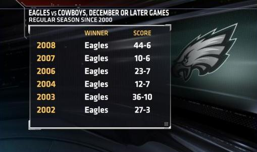 Eagles Own Cowboys in Dec.jpg
