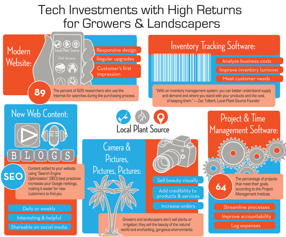 TechnologyInfographic