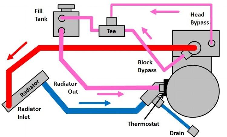Cooling System Block Diagram Spec Racer Ford Rental Csr Arrive