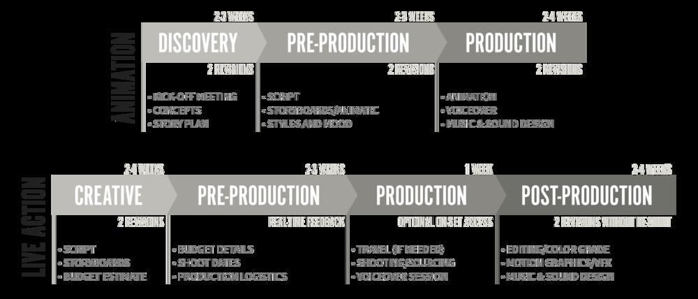 Epipheo Process