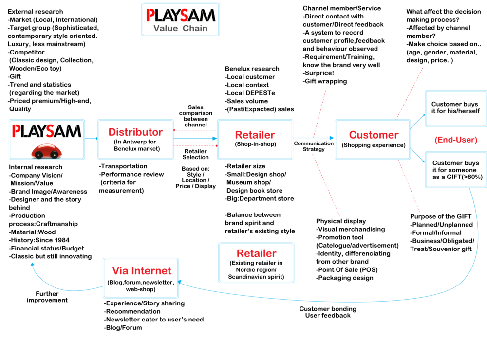 Value Chain Analysis  : Map out all the key stakeholders and touchpoints from Playsam to end-users