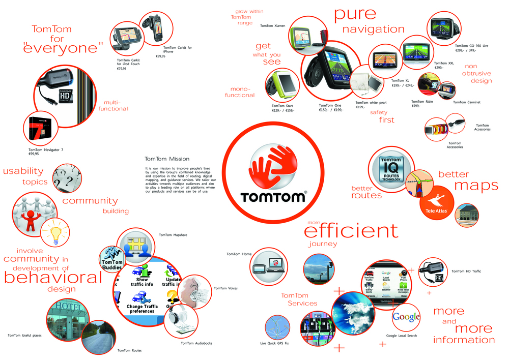 TomTom product portfolio map