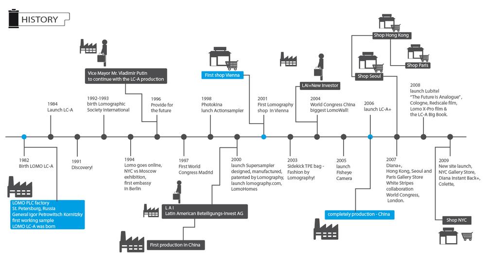 Lomography history timeline