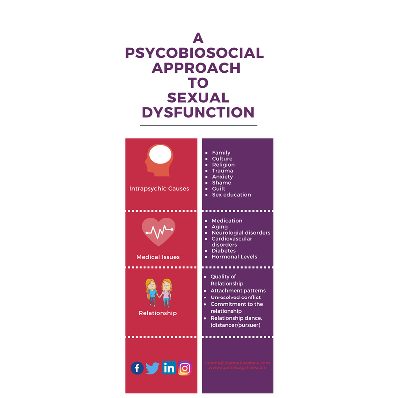Psychobiosocial Sex Dysfunction  Infographic-2.png